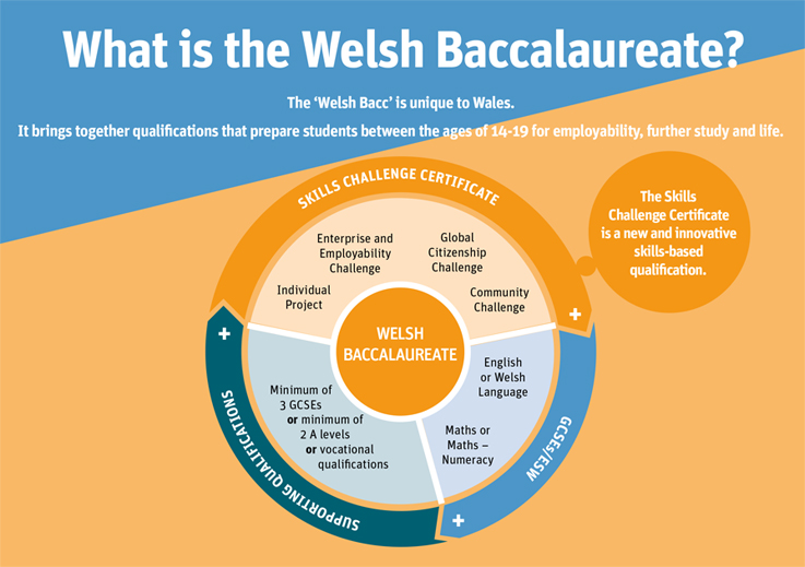 what is the welsh bacc